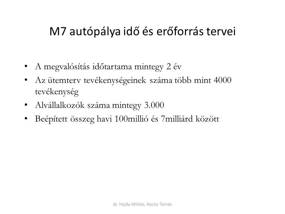 M7 autópálya idő és erőforrás tervei