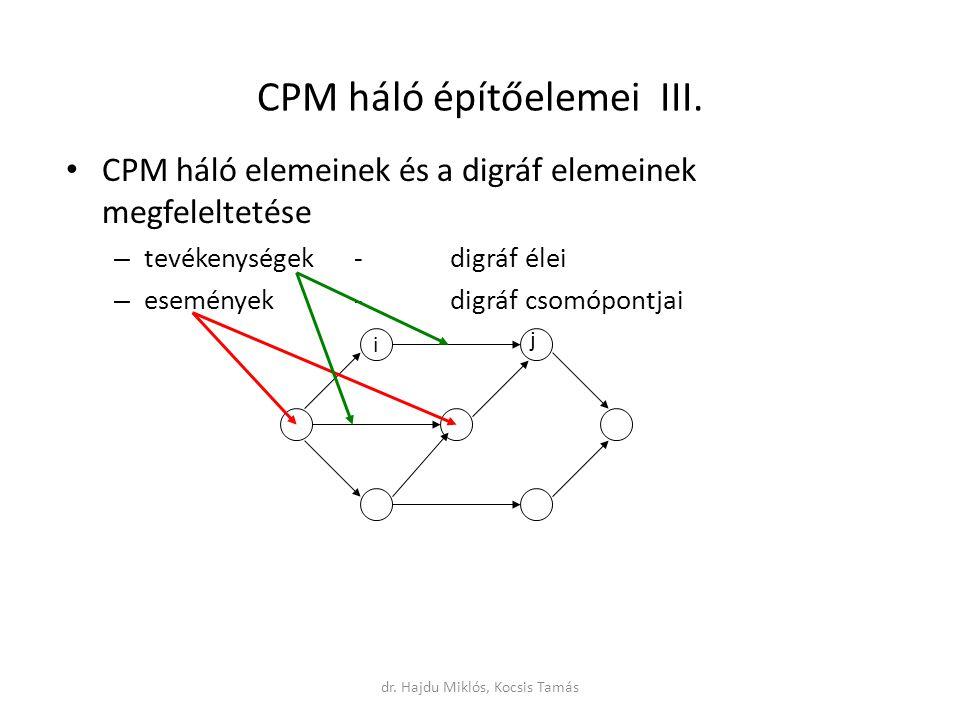 CPM háló építőelemei III.