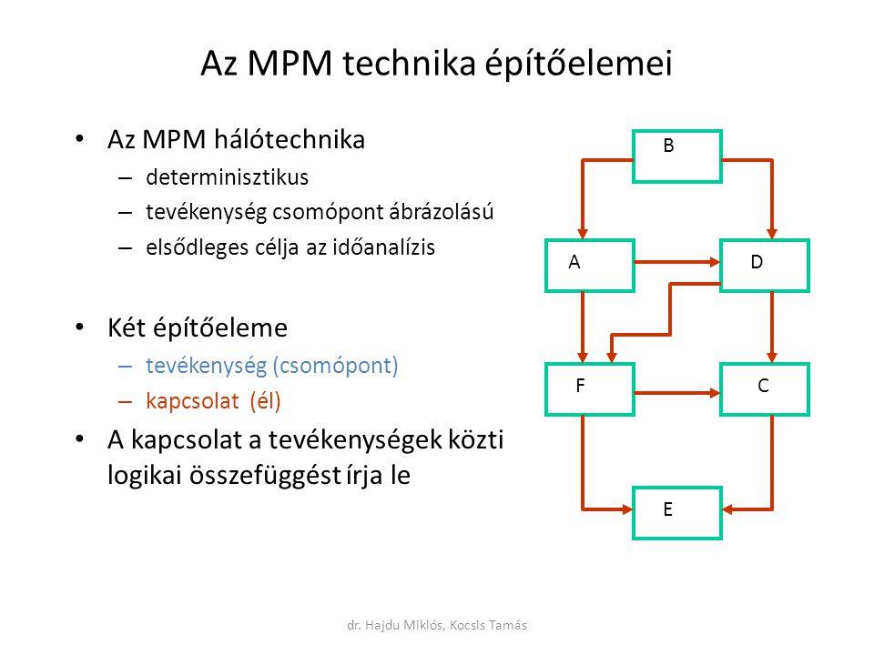 Az MPM technika építőelemei