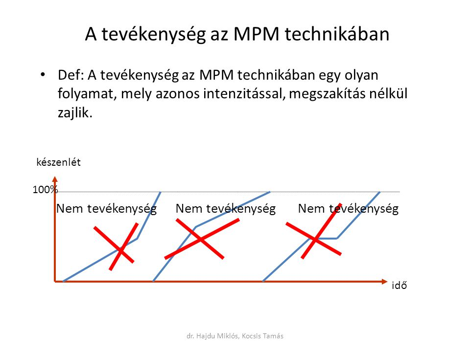 A tevékenység az MPM technikában