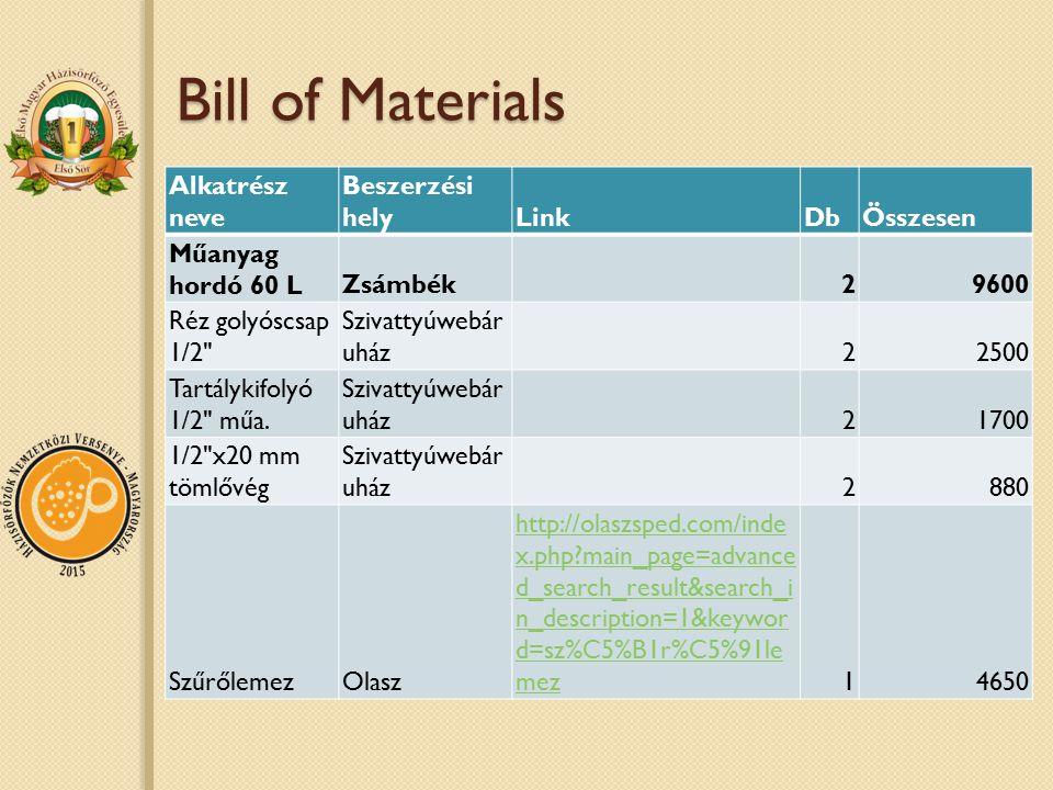 Bill of Materials Alkatrész neve Beszerzési hely Link Db Összesen