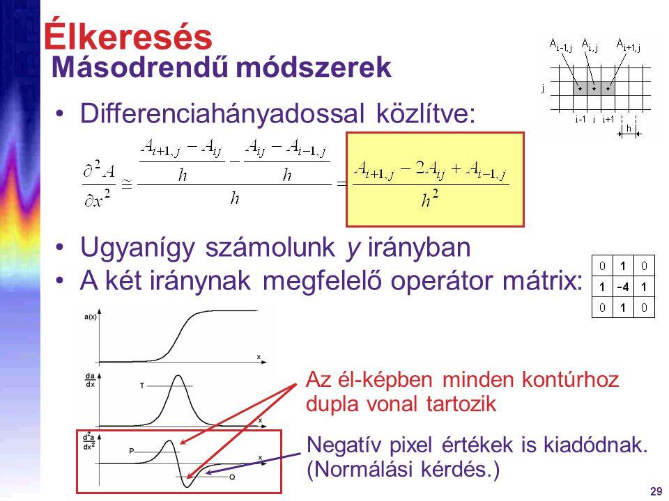 Élkeresés Másodrendű módszerek Differenciahányadossal közlítve:
