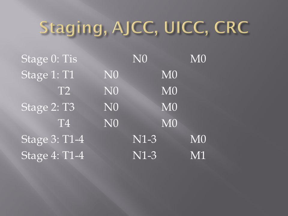 Staging, AJCC, UICC, CRC Stage 0: Tis N0 M0 Stage 1: T1 N0 M0 T2 N0 M0 Stage 2: T3 N0 M0 T4 N0 M0 Stage 3: T1-4 N1-3 M0 Stage 4: T1-4 N1-3 M1