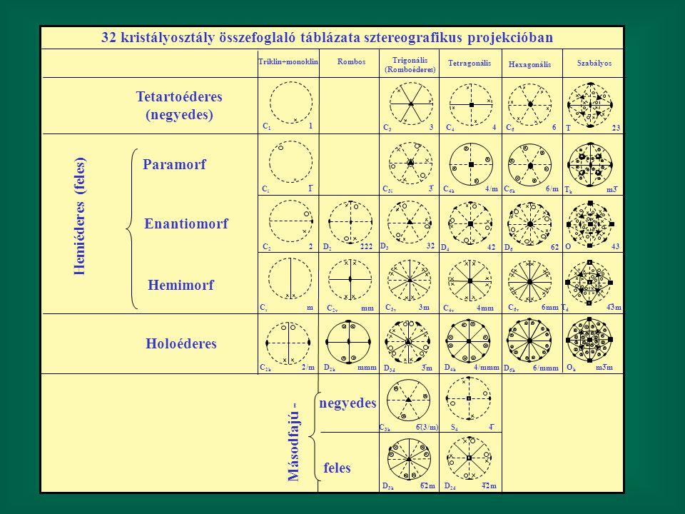 32 kristályosztály összefoglaló táblázata sztereografikus projekcióban