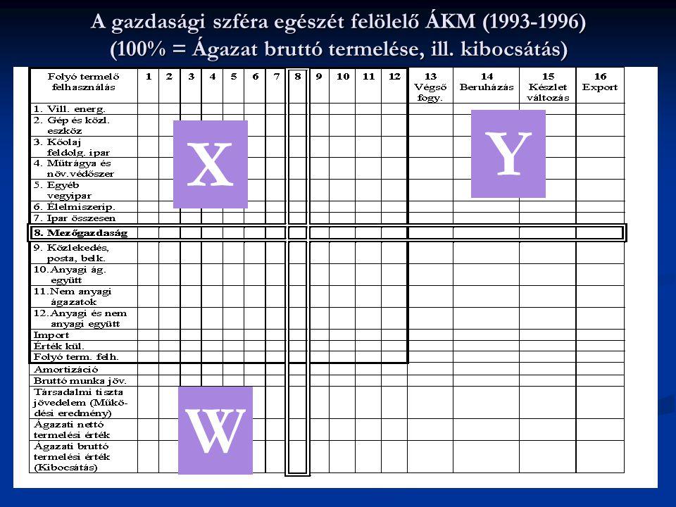 A gazdasági szféra egészét felölelő ÁKM (1993-1996) (100% = Ágazat bruttó termelése, ill. kibocsátás)