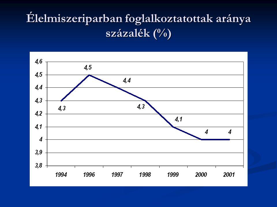 Élelmiszeriparban foglalkoztatottak aránya százalék (%)