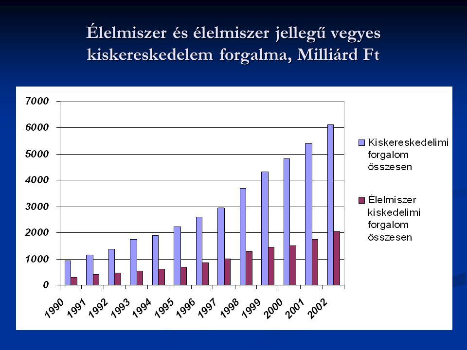 Élelmiszer és élelmiszer jellegű vegyes kiskereskedelem forgalma, Milliárd Ft