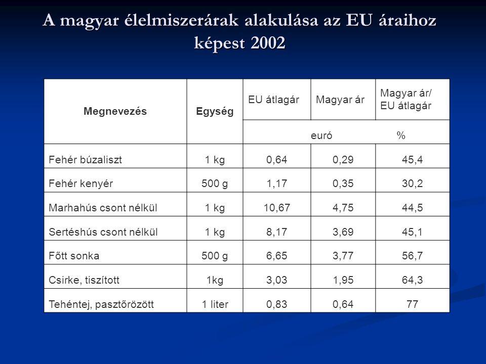 A magyar élelmiszerárak alakulása az EU áraihoz képest 2002