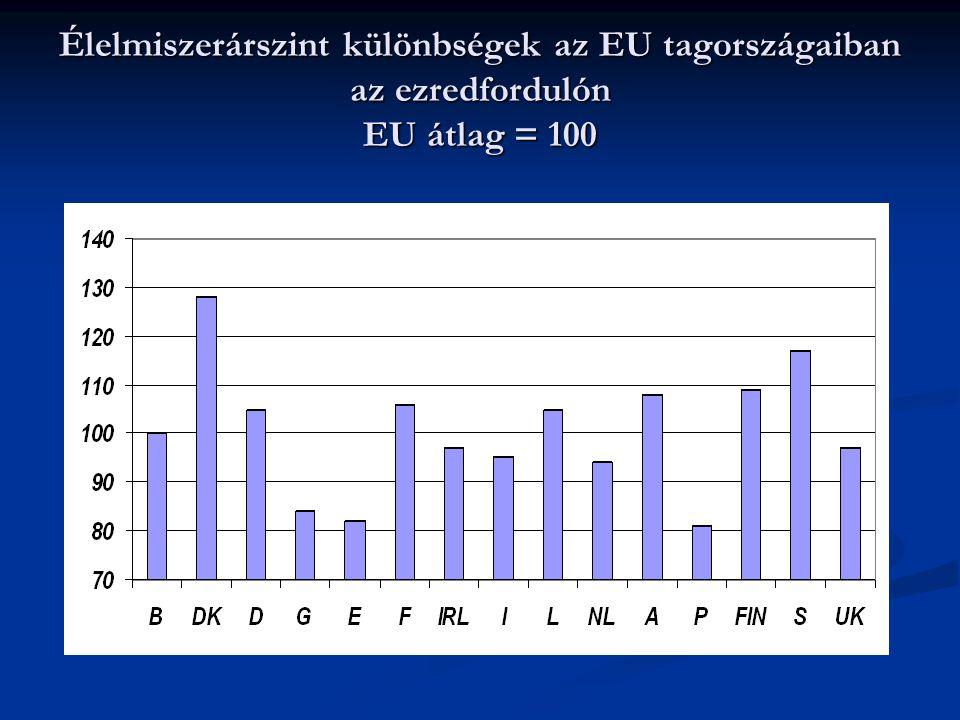 Élelmiszerárszint különbségek az EU tagországaiban az ezredfordulón EU átlag = 100