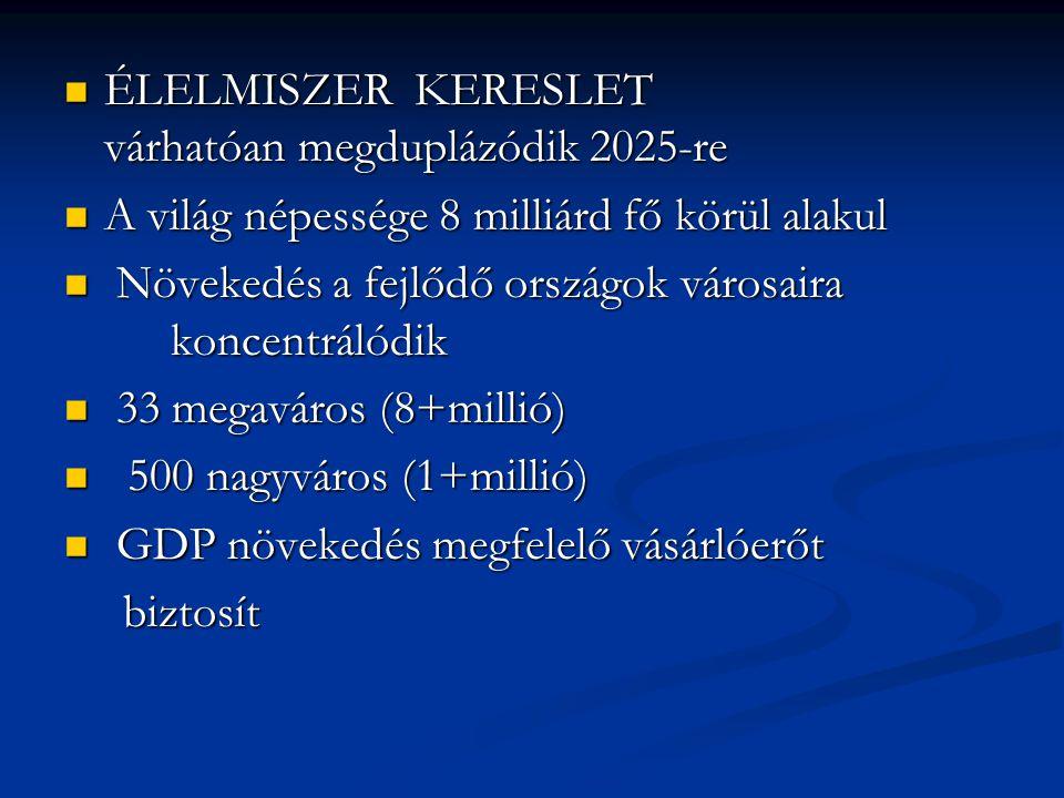 ÉLELMISZER KERESLET várhatóan megduplázódik 2025-re