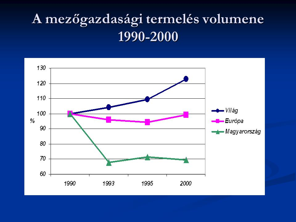 A mezőgazdasági termelés volumene 1990-2000