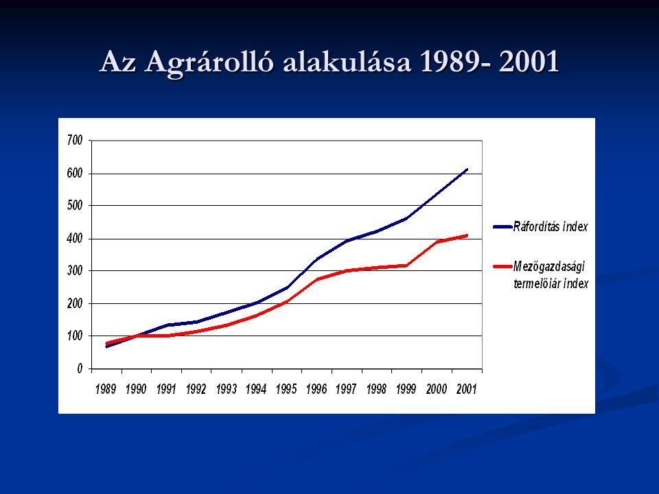 Az Agrárolló alakulása 1989- 2001