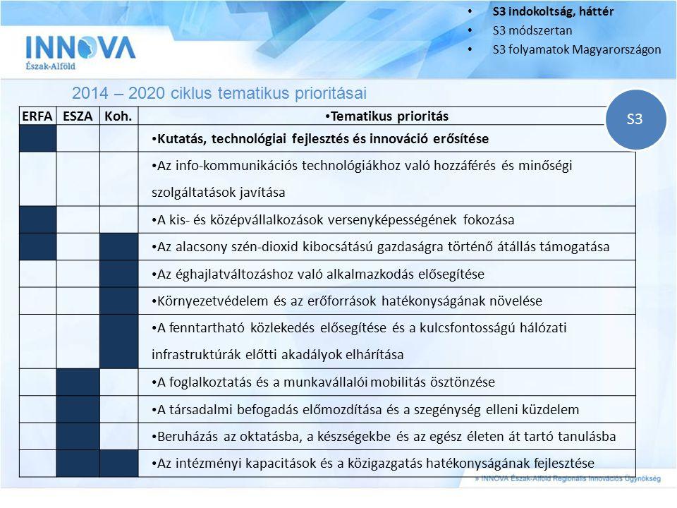 2014 – 2020 ciklus tematikus prioritásai S3