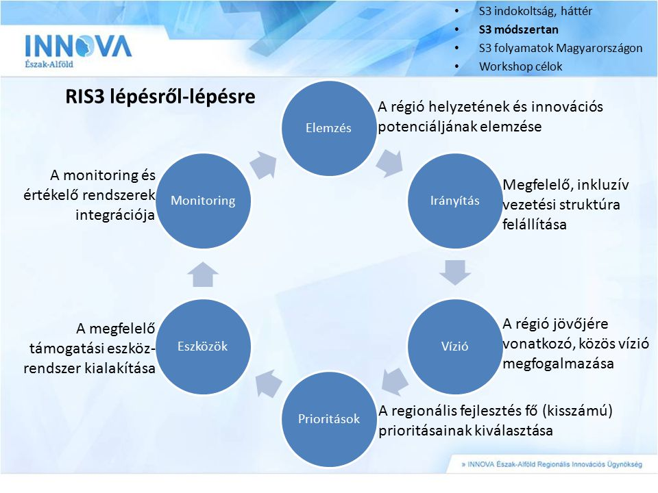 S3 indokoltság, háttér S3 módszertan. S3 folyamatok Magyarországon. Workshop célok. Elemzés. Irányítás.