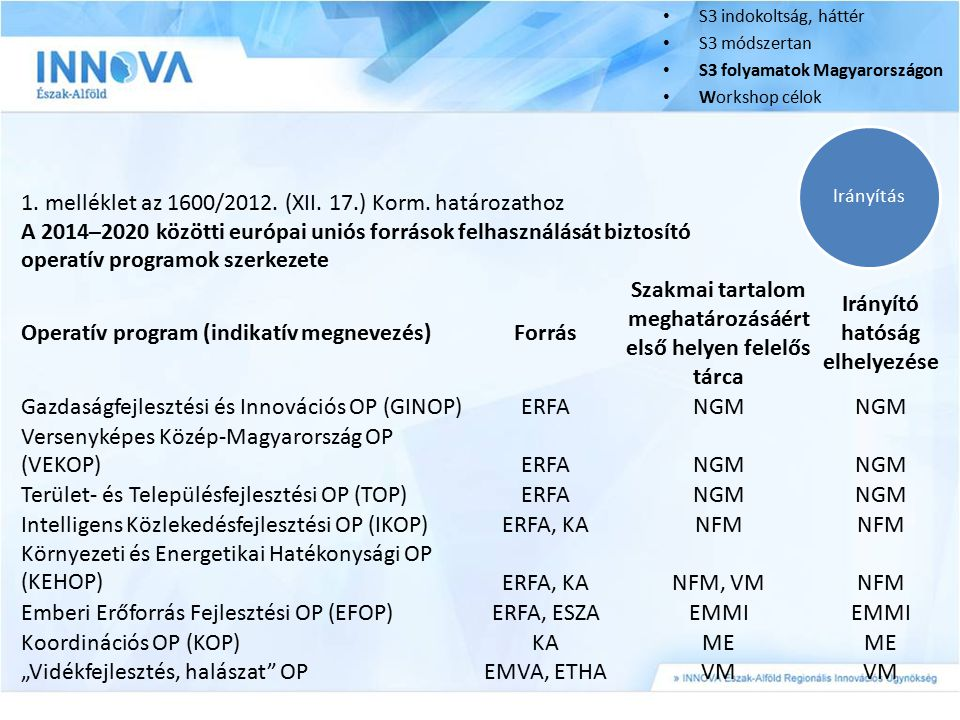 1. melléklet az 1600/2012. (XII. 17.) Korm. határozathoz