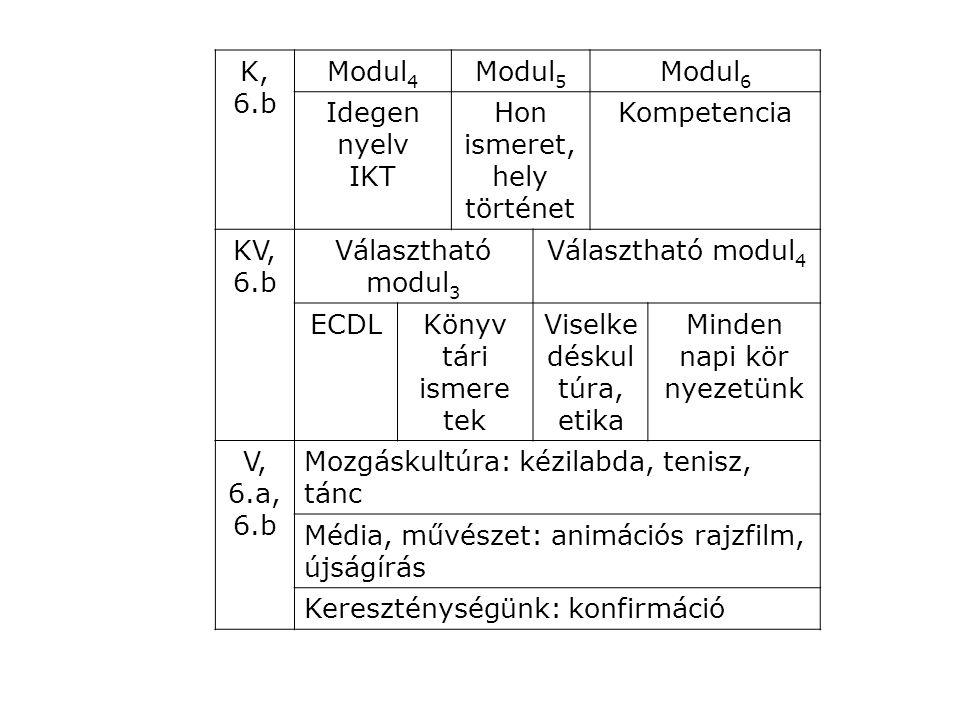 K, 6.b Modul4. Modul5. Modul6. Idegen nyelv. IKT. Hon. ismeret, hely. történet. Kompetencia.