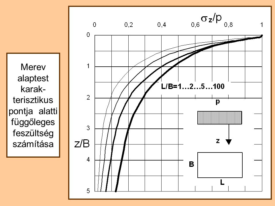 Merev alaptest karak-terisztikus pontja alatti függőleges feszültség számítása