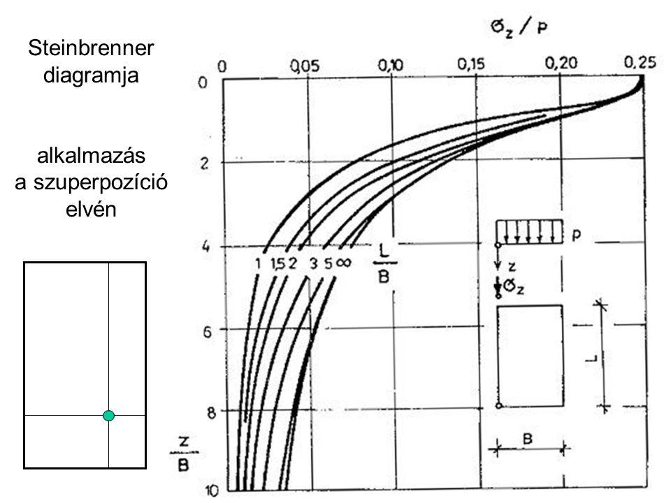 Steinbrenner diagramja alkalmazás a szuperpozíció elvén