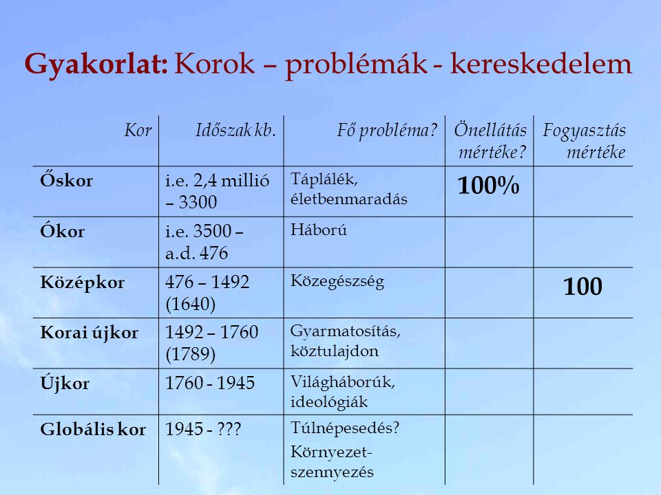 Gyakorlat: Korok – problémák - kereskedelem