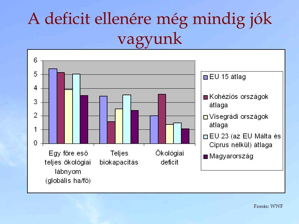 A deficit ellenére még mindig jók vagyunk