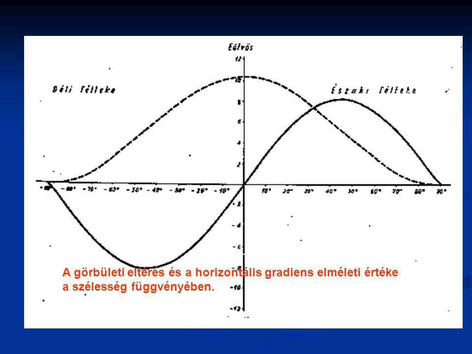 Kezdetek Eötvös Loránd gravitációs méréseiben kétféle alakú torziós