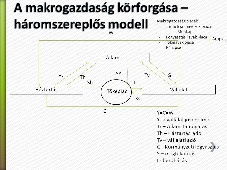 A makrogazdaság körforgása – háromszereplős modell