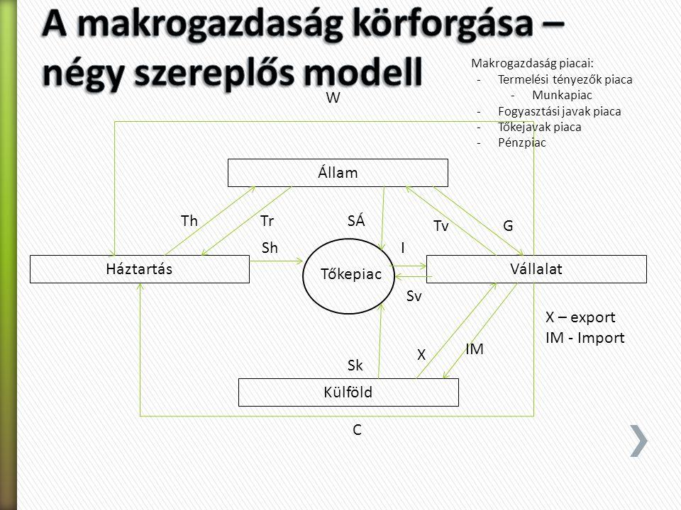 A makrogazdaság körforgása – négy szereplős modell