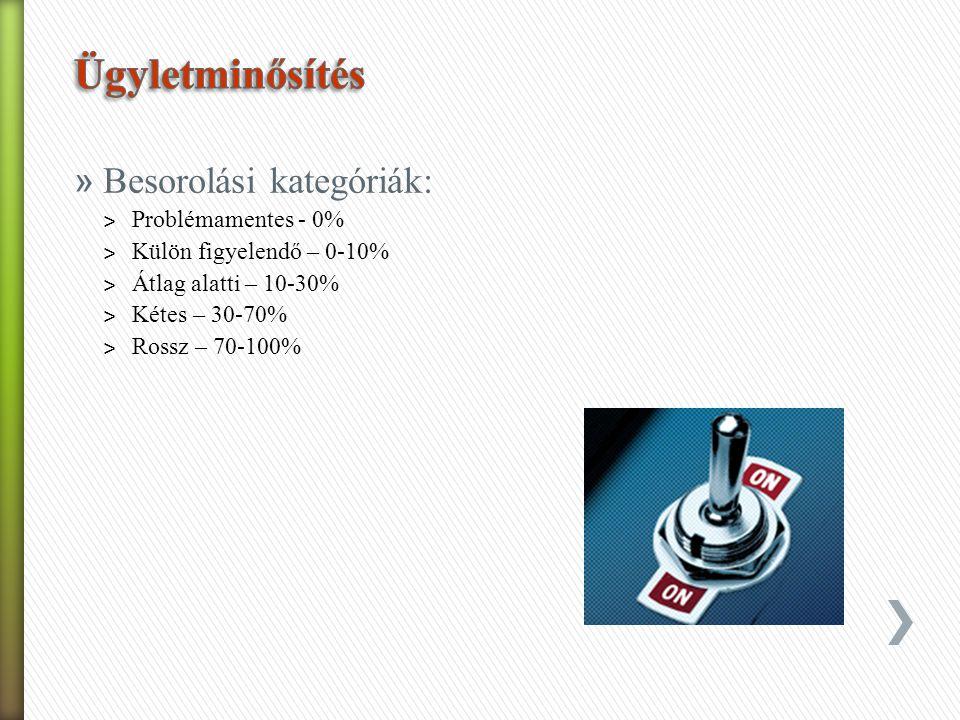 Ügyletminősítés Besorolási kategóriák: Problémamentes - 0%