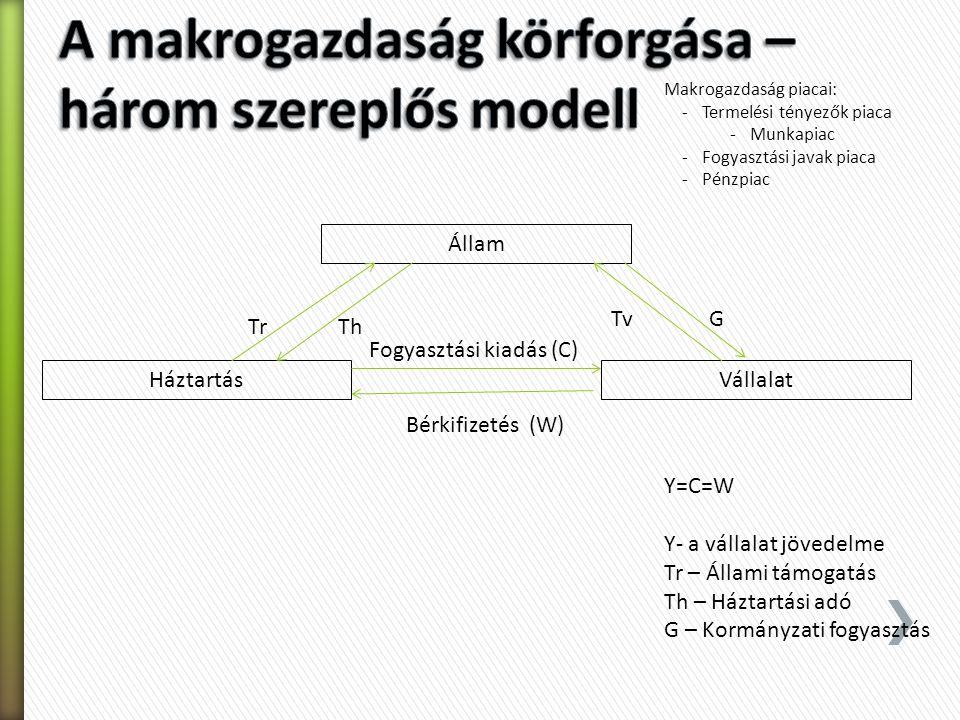 A makrogazdaság körforgása – három szereplős modell