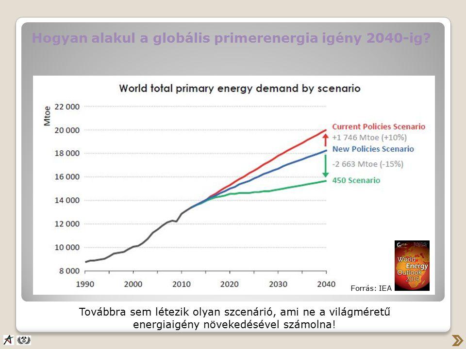 Hogyan alakul a globális primerenergia igény 2040-ig