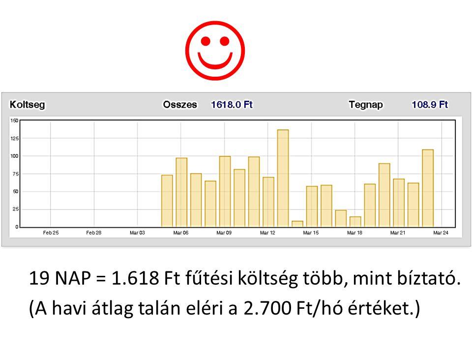 J 19 NAP = 1.618 Ft fűtési költség több, mint bíztató.