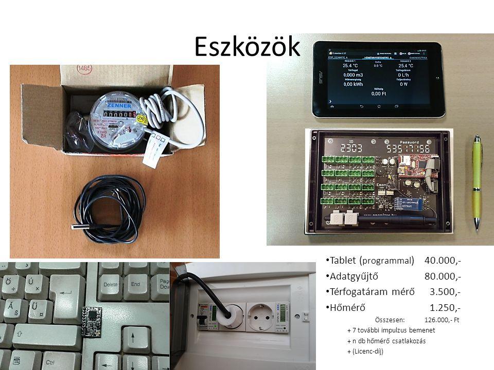 Eszközök Tablet (programmal) 40.000,- Adatgyűjtő 80.000,-