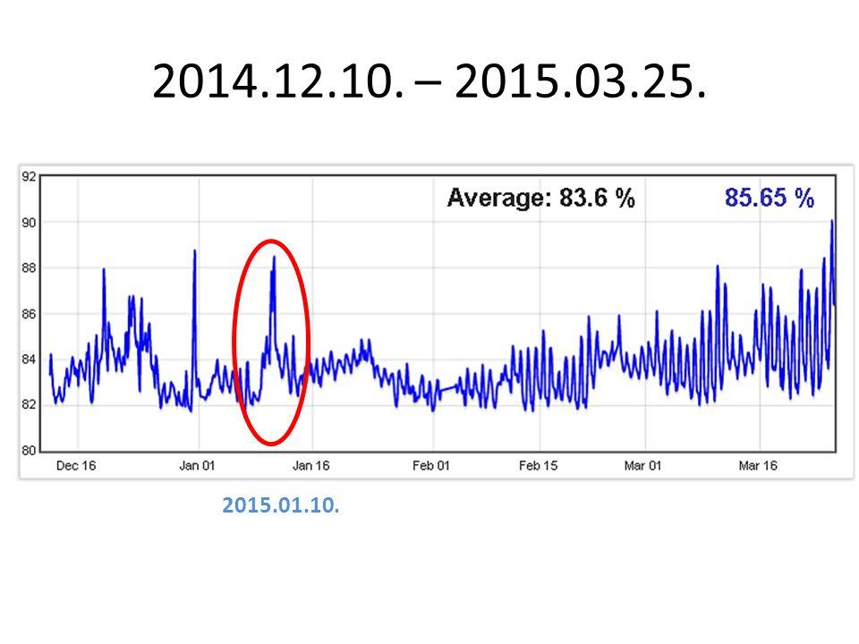 2014.12.10. – 2015.03.25. 2015.01.10.