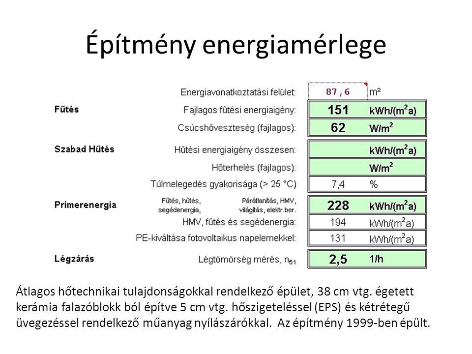 Építmény energiamérlege