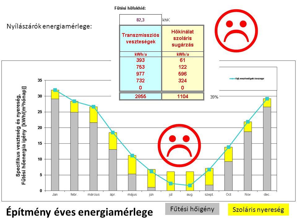 L L Építmény éves energiamérlege Nyílászárók energiamérlege: