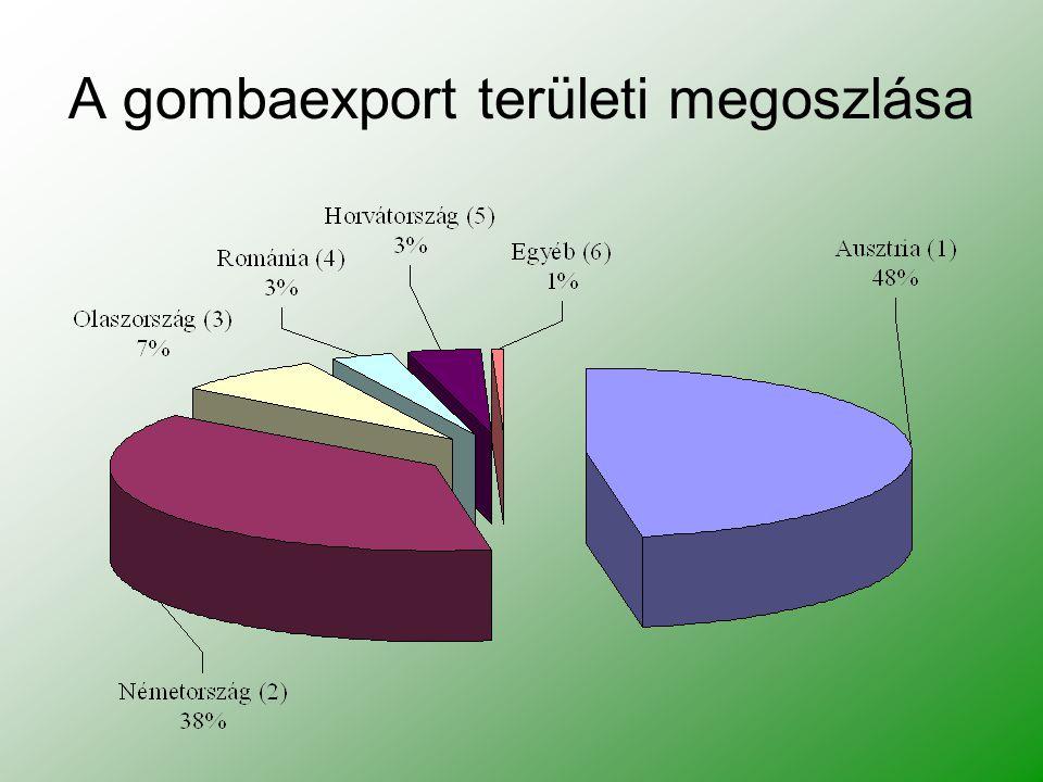 A gombaexport területi megoszlása
