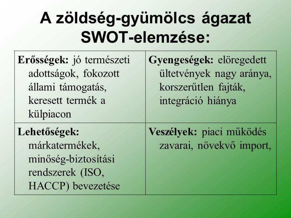A zöldség-gyümölcs ágazat SWOT-elemzése: