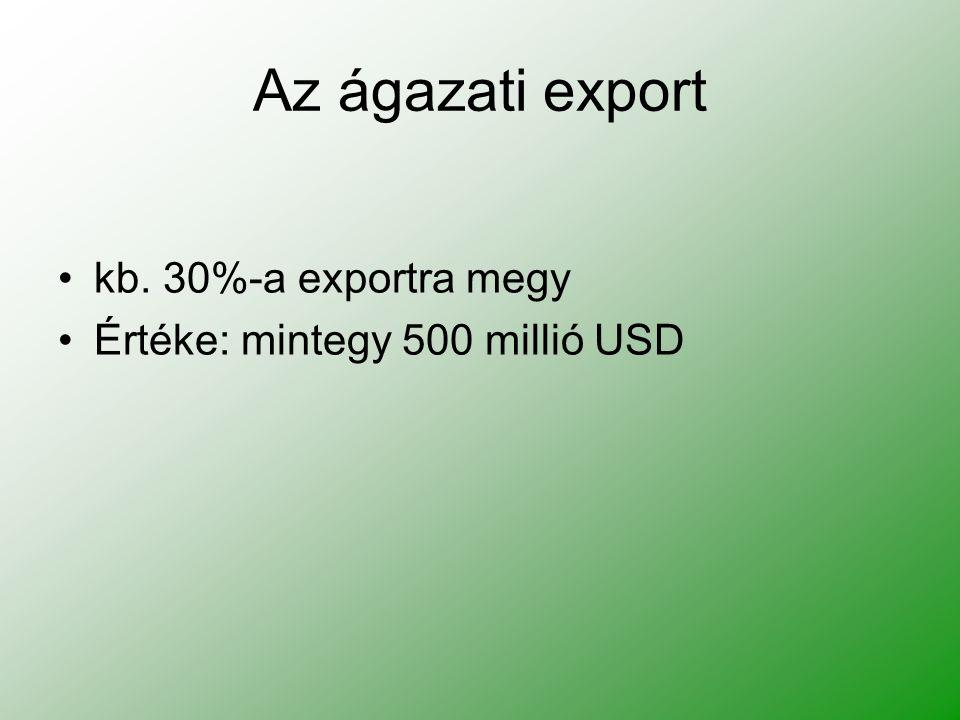 Az ágazati export kb. 30%-a exportra megy