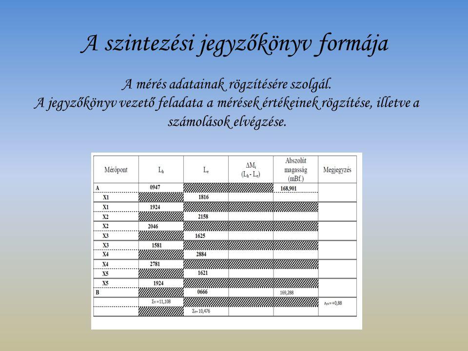 A szintezési jegyzőkönyv formája