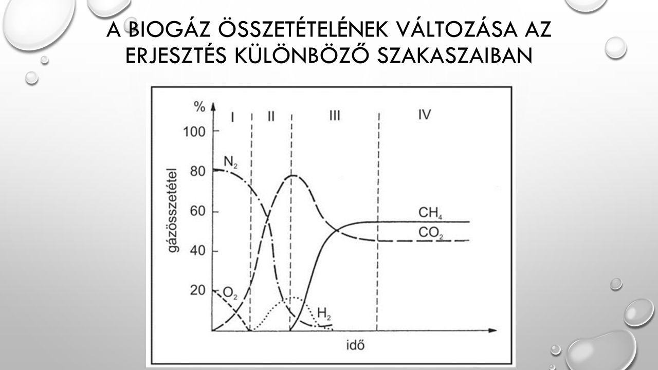 A biogáz összetételének változása az erjesztés különböző szakaszaiban
