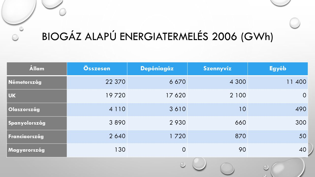 Biogáz alapú energiatermelés 2006 (GWh)