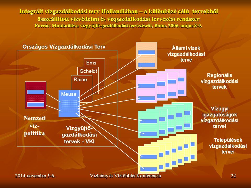 Integrált vízgazdálkodási terv Hollandiában – a különböző célú tervekből összeállított vízvédelmi és vízgazdálkodási tervezési rendszer Forrás: Munkaülés a vízgyűjtő-gazdálkodási tervezésről, Bonn, 2006. május 8-9.