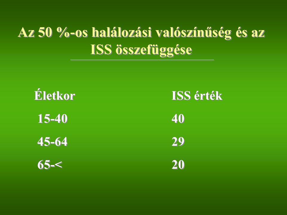Az 50 %-os halálozási valószínűség és az ISS összefüggése