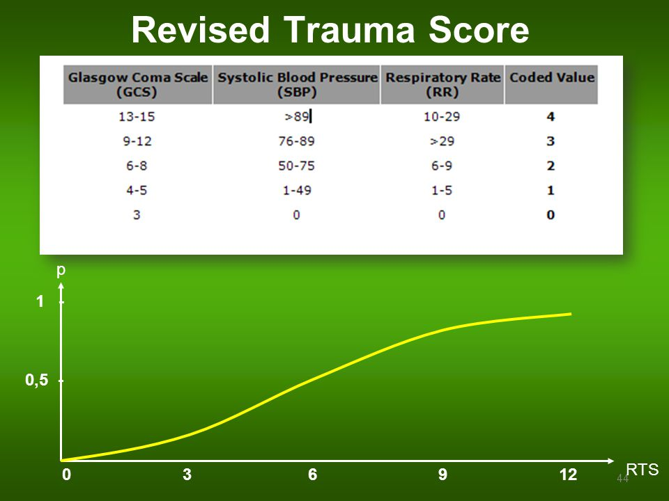 Revised Trauma Score p. 1 - 0,5 - RTS.