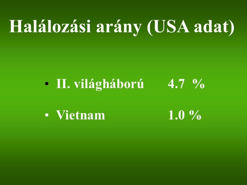 Halálozási arány (USA adat)