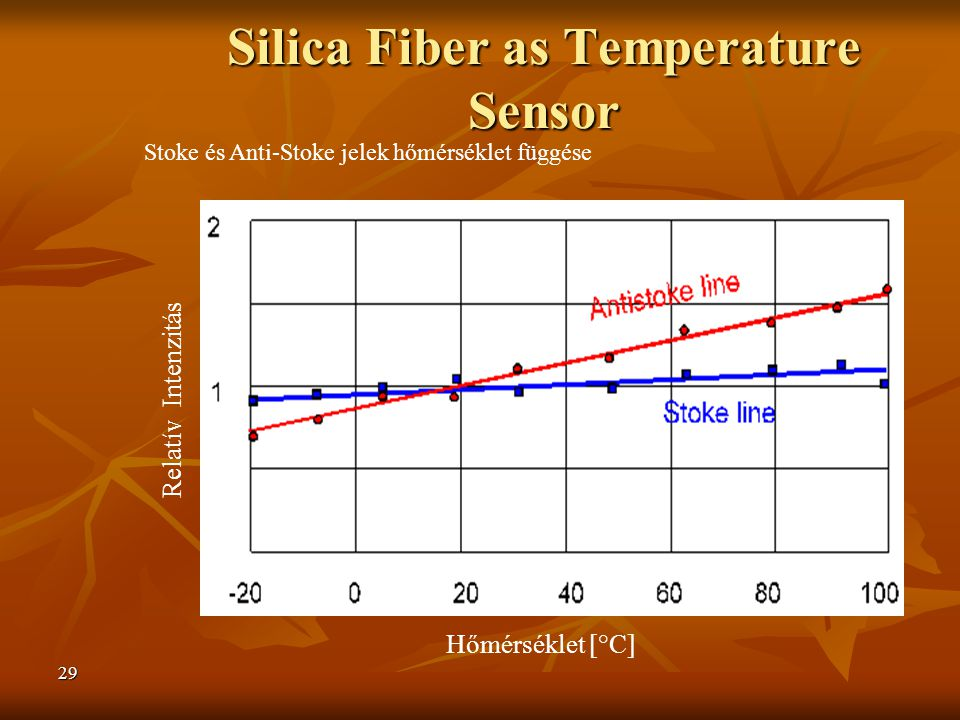 Silica Fiber as Temperature Sensor