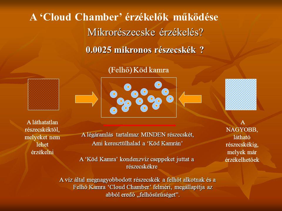 A 'Cloud Chamber' érzékelők működése Mikrorészecske érzékelés