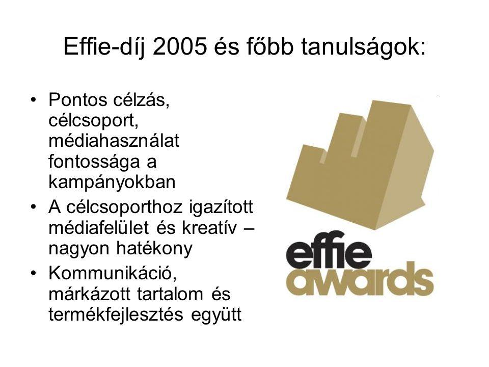 Effie-díj 2005 és főbb tanulságok: