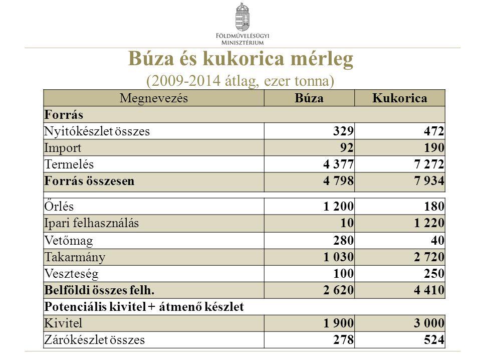 Búza és kukorica mérleg (2009-2014 átlag, ezer tonna)