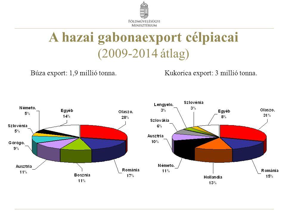 A hazai gabonaexport célpiacai (2009-2014 átlag)